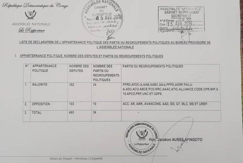 Liste de déclaration de l'appartenance politique des partis ou regroupements politiques au bureau provisoire de l'Assemblée nationale.