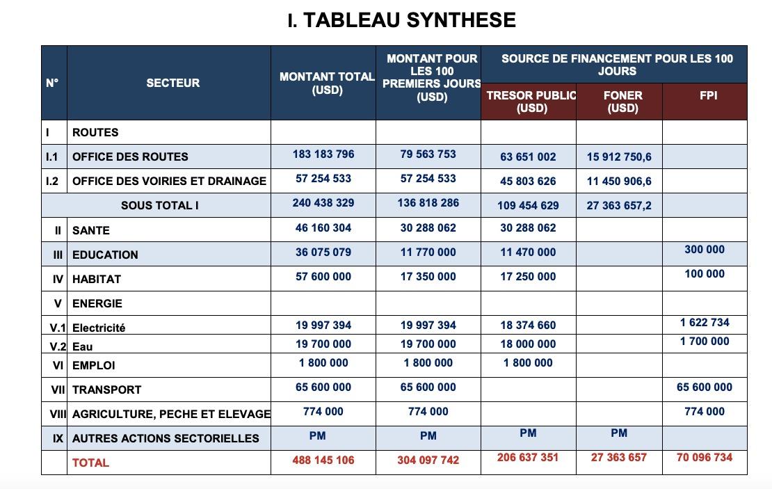 """Tableau synthétique du """"programme d'urgence"""" de Félix Tshisekedi."""