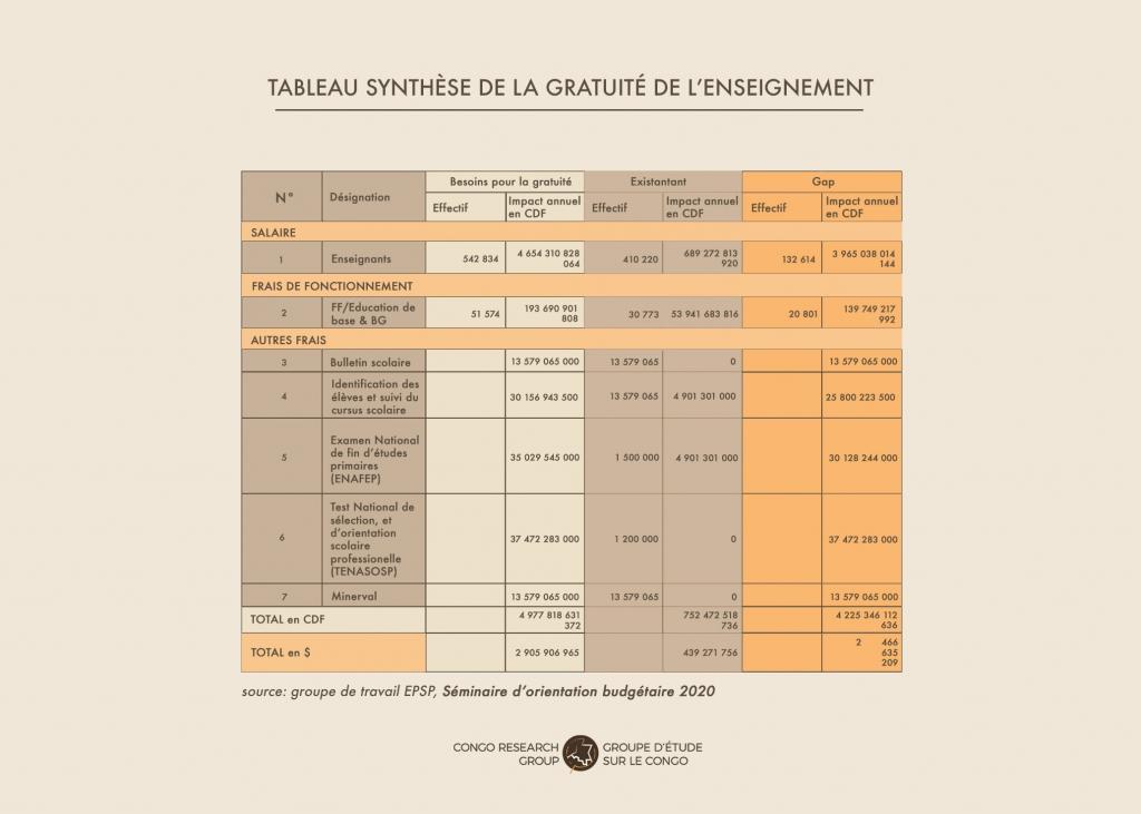 Tableau synthétique de la gratuité de l'enseignement.